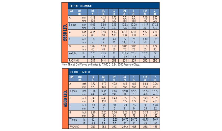 Welded Bonnet (Y type)- 2680 lb. & 4500 lb. valves -Chart