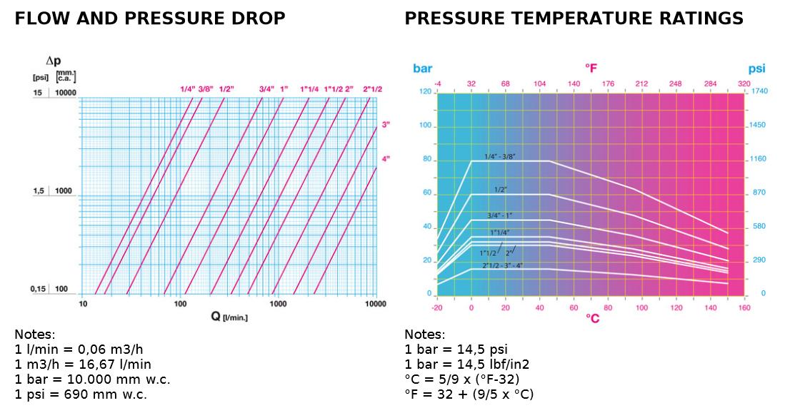 Full Bore Ball Valve - Types T14 - Aluminium Lever Handle - chart