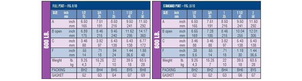 Gate Type- Bolted Bonnet- 600 lb. valves - chart