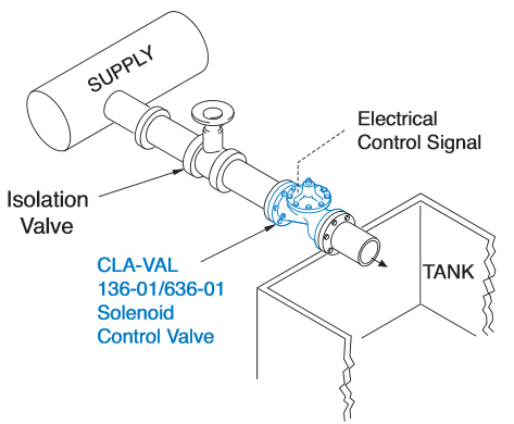 Solenoid Control Valve Typical Applications 1
