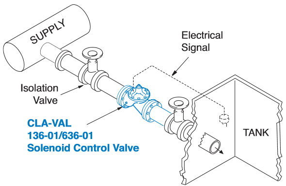 Solenoid Control Valve Typical Applications 2